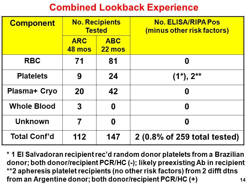 Combined Lookback Experience Component No. Recipients Tested No. ELISA/RIPA Pos (minus other risk factors) ARC 48 mos ABC 22 mos RBC 71810 Platelets 9