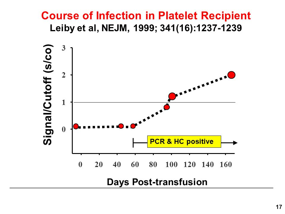 Course of Infection in Platelet Recipient Leiby et al, NEJM, 1999; 341(16):1237-1239 Days Post-transfusion Signal/Cutoff (s/co) 020406080100120140160