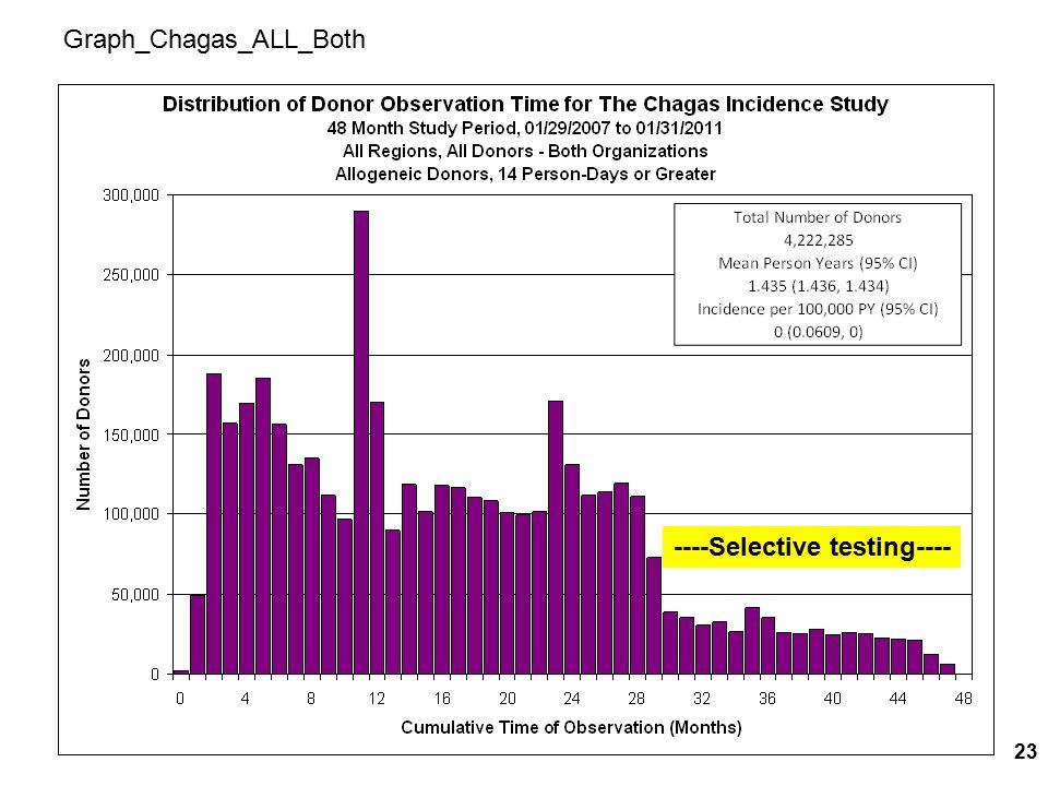 Graph_Chagas_ALL_Both ----Selective testing---- 23