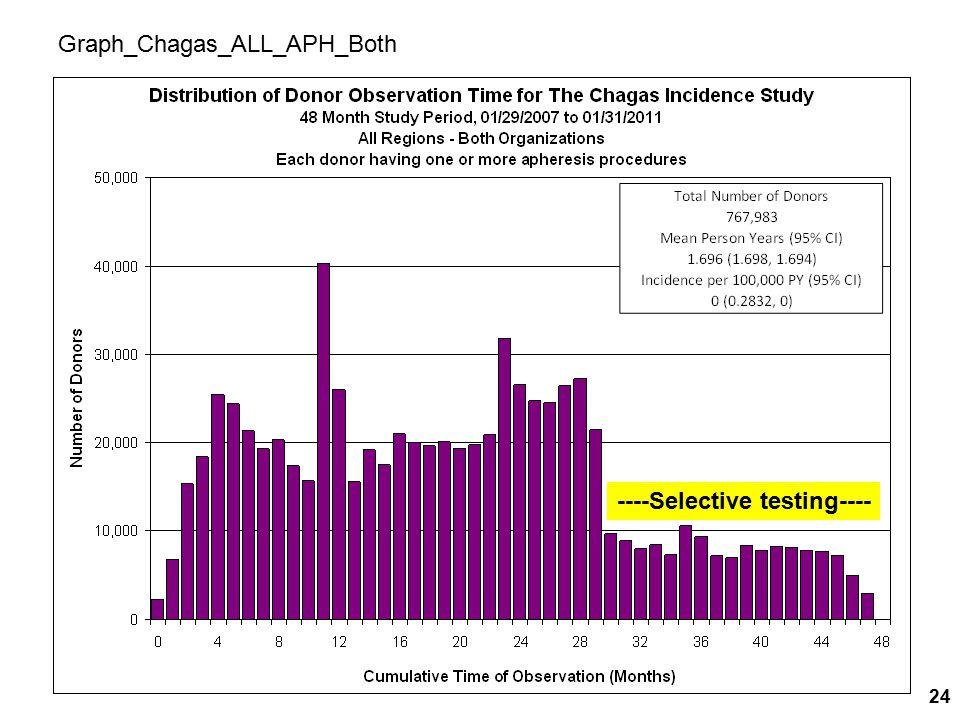 Graph_Chagas_ALL_APH_Both ----Selective testing---- 24