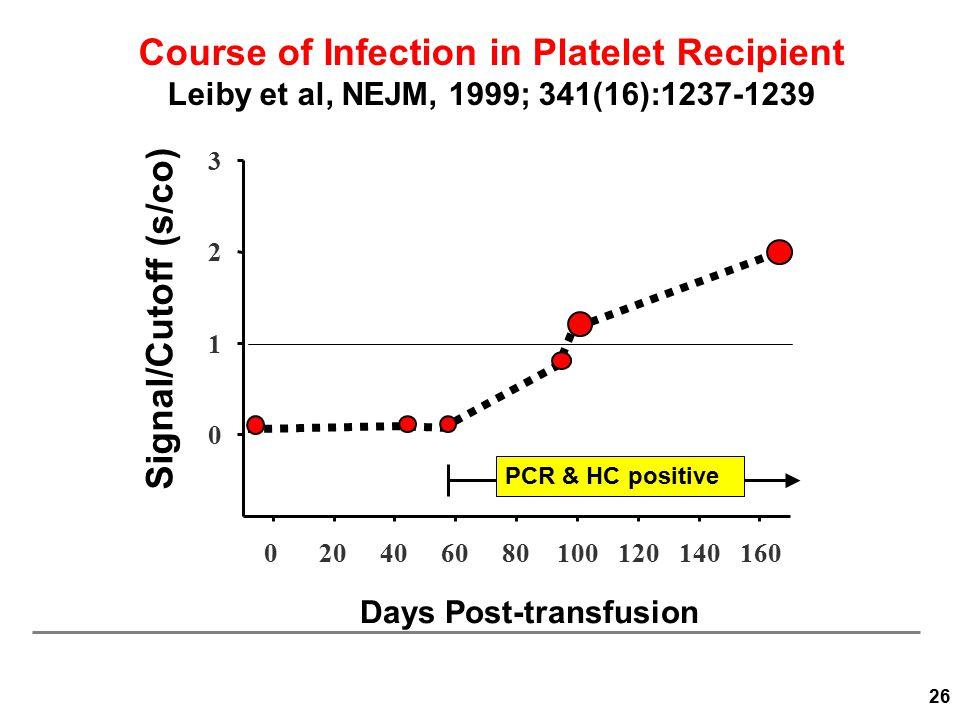 Course of Infection in Platelet Recipient Leiby et al, NEJM, 1999; 341(16):1237-1239 Days Post-transfusion Signal/Cutoff (s/co) 020406080100120140160 PCR & HC positive 0 1 2 3 26