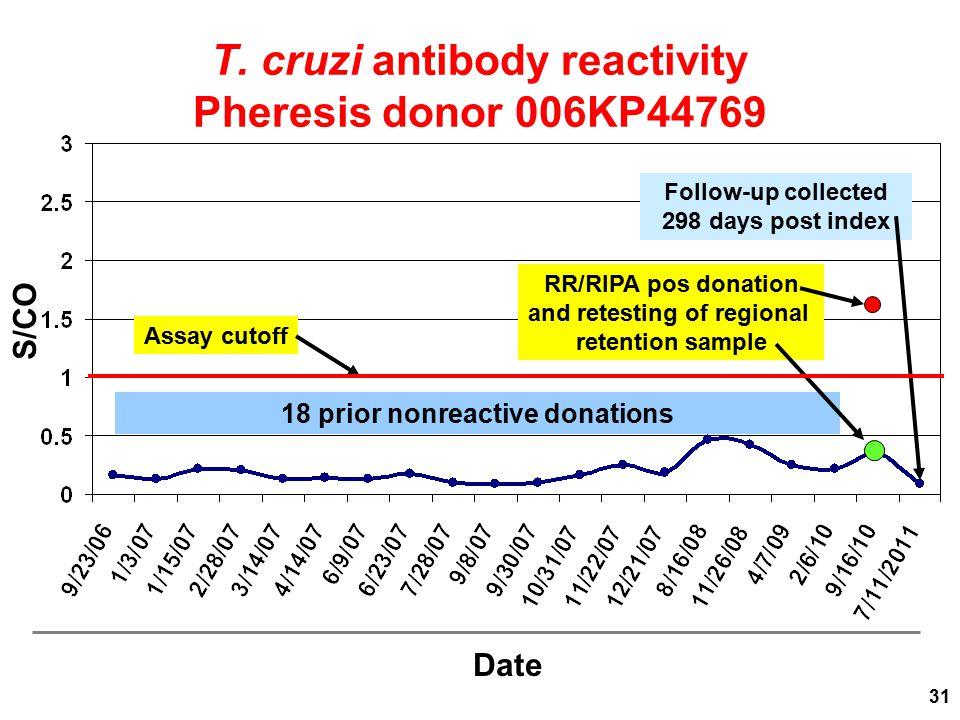 T. cruzi antibody reactivity Pheresis donor 006KP44769 S/CO Date 18 prior nonreactive donations RR/RIPA pos donation and retesting of regional retenti