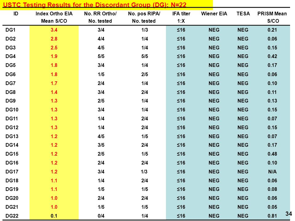 USTC Testing Results for the Discordant Group (DG); N=22 IDIndex Ortho EIANo. RR Ortho/No. pos RIPA/IFA titerWiener EIATESAPRISM Mean Mean S/CONo. tes