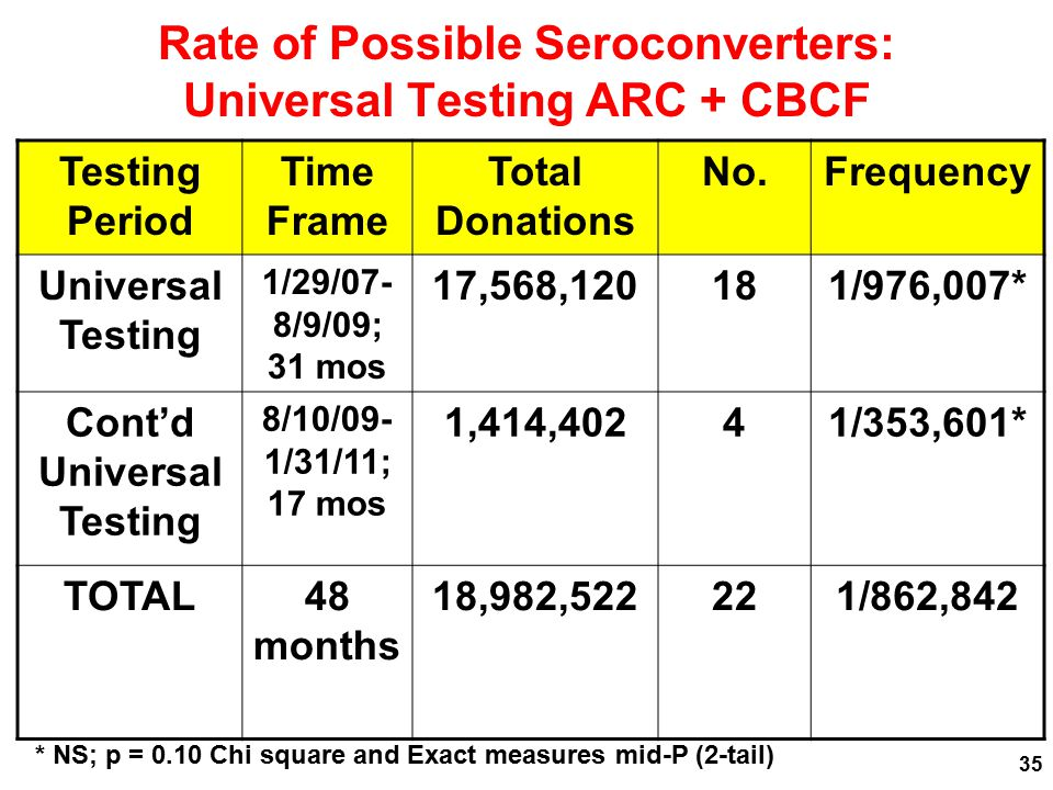 Rate of Possible Seroconverters: Universal Testing ARC + CBCF Testing Period Time Frame Total Donations No.Frequency Universal Testing 1/29/07- 8/9/09; 31 mos 17,568,120181/976,007* Cont'd Universal Testing 8/10/09- 1/31/11; 17 mos 1,414,40241/353,601* TOTAL48 months 18,982,522221/862,842 * NS; p = 0.10 Chi square and Exact measures mid-P (2-tail) 35