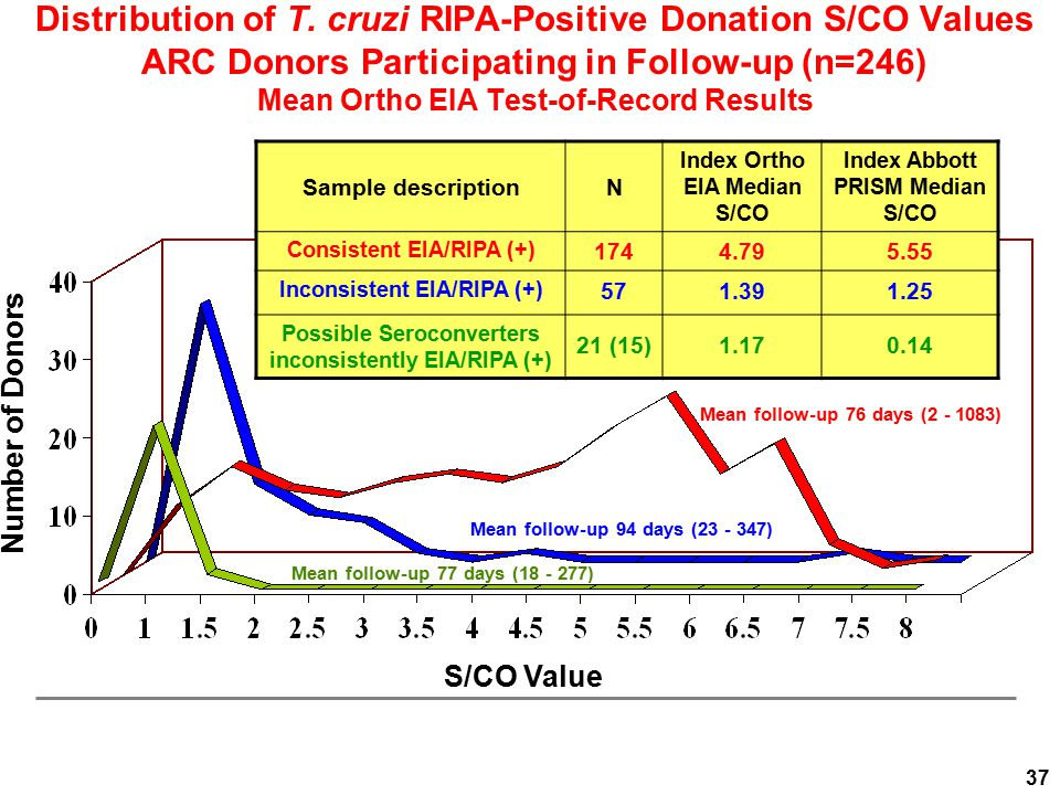 Number of Donors S/CO Value Sample descriptionN Index Ortho EIA Median S/CO Index Abbott PRISM Median S/CO Consistent EIA/RIPA (+) 1744.795.55 Inconsi