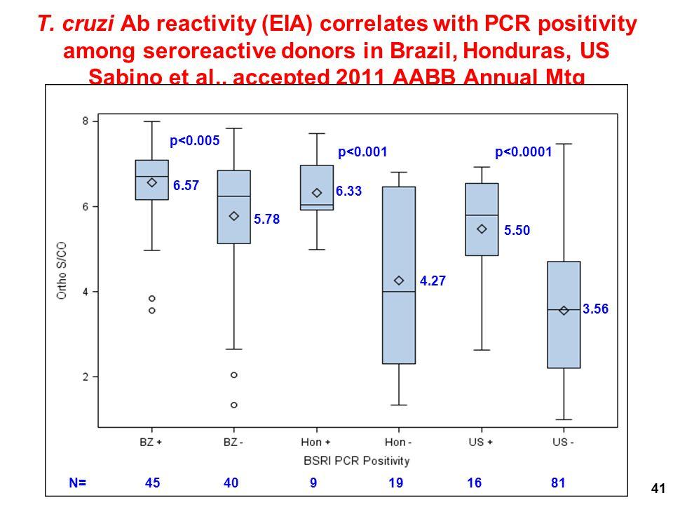 T. cruzi Ab reactivity (EIA) correlates with PCR positivity among seroreactive donors in Brazil, Honduras, US Sabino et al., accepted 2011 AABB Annual