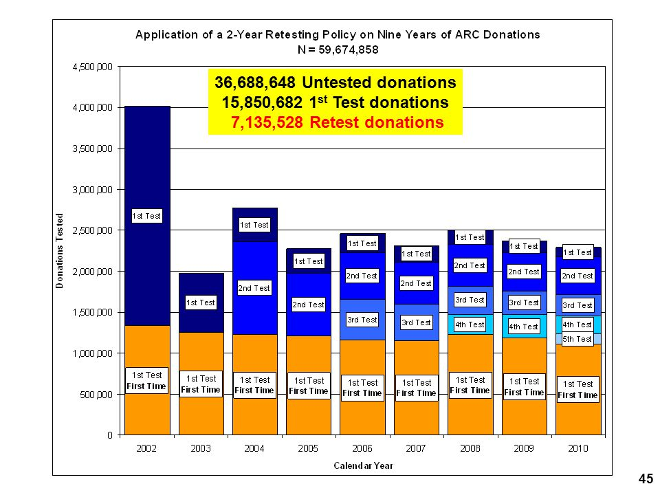 36,688,648 Untested donations 15,850,682 1 st Test donations 7,135,528 Retest donations 45