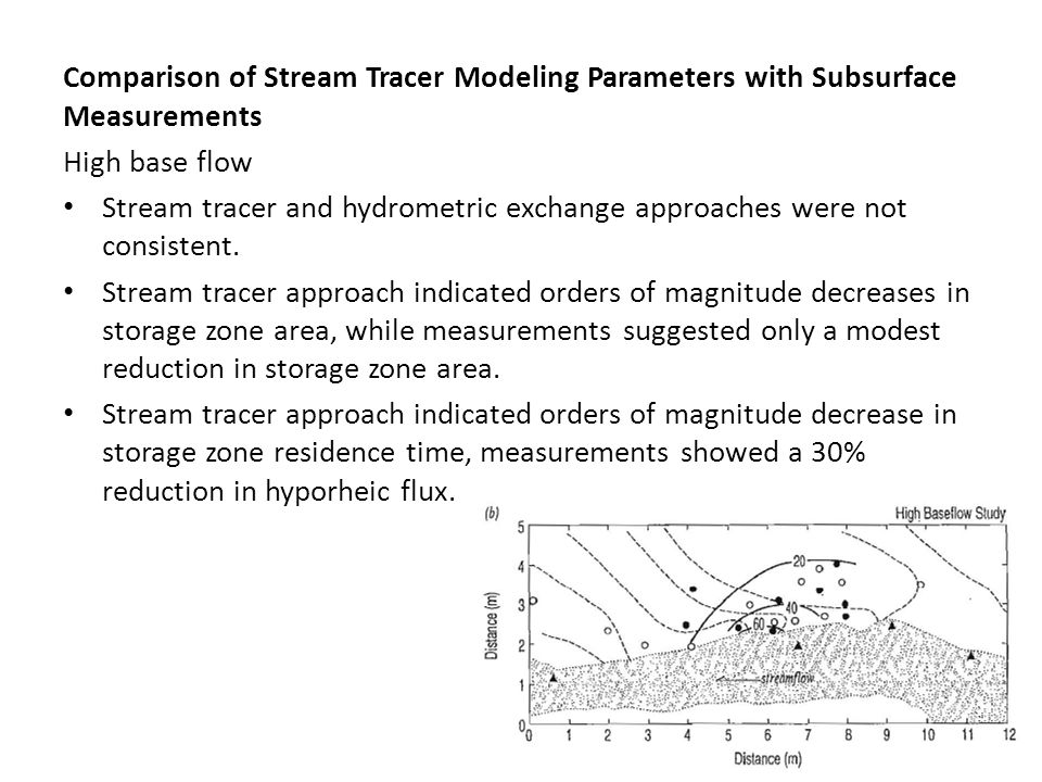 Comparison of Stream Tracer Modeling Parameters with Subsurface Measurements High base flow Stream tracer and hydrometric exchange approaches were not consistent.