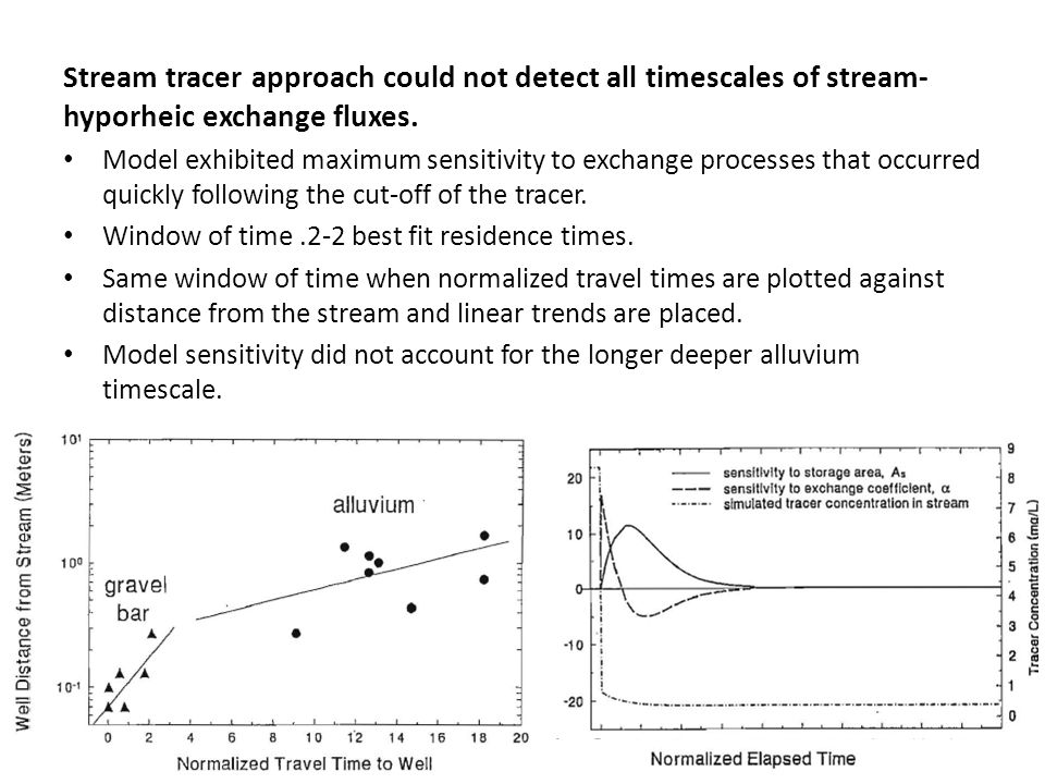 Stream tracer approach could not detect all timescales of stream- hyporheic exchange fluxes.