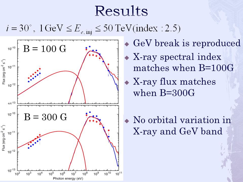  GeV break is reproduced  X-ray spectral index matches when B=100G  X-ray flux matches when B=300G  No orbital variation in X-ray and GeV band B = 100 G B = 300 G