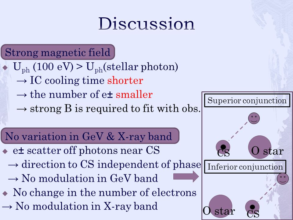Strong magnetic field  U ph (100 eV) > U ph (stellar photon) → IC cooling time shorter → the number of e± smaller → strong B is required to fit with obs.