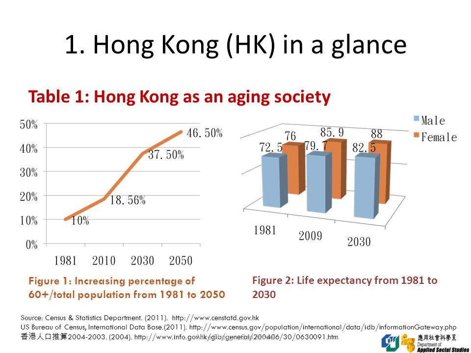 1. Hong Kong (HK) in a glance 3 Table 1: Hong Kong as an aging society Source: Census & Statistics Department. (2011). http://www.censtatd.gov.hk US B