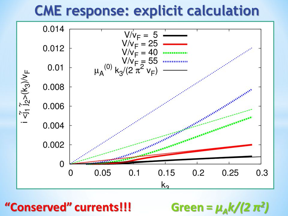 "Green = μ A k/(2 π 2 ) ""Conserved"" currents!!!"