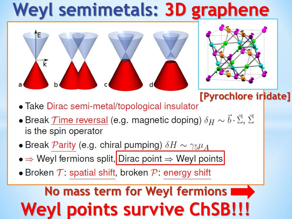 No mass term for Weyl fermions Weyl points survive ChSB!!! [Pyrochlore iridate]