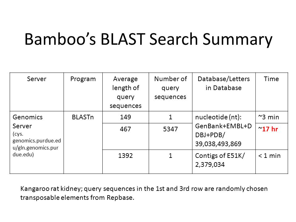 Bamboo's BLAST Search Summary ServerProgramAverage length of query sequences Number of query sequences Database/Letters in Database Time Genomics Server (cys.