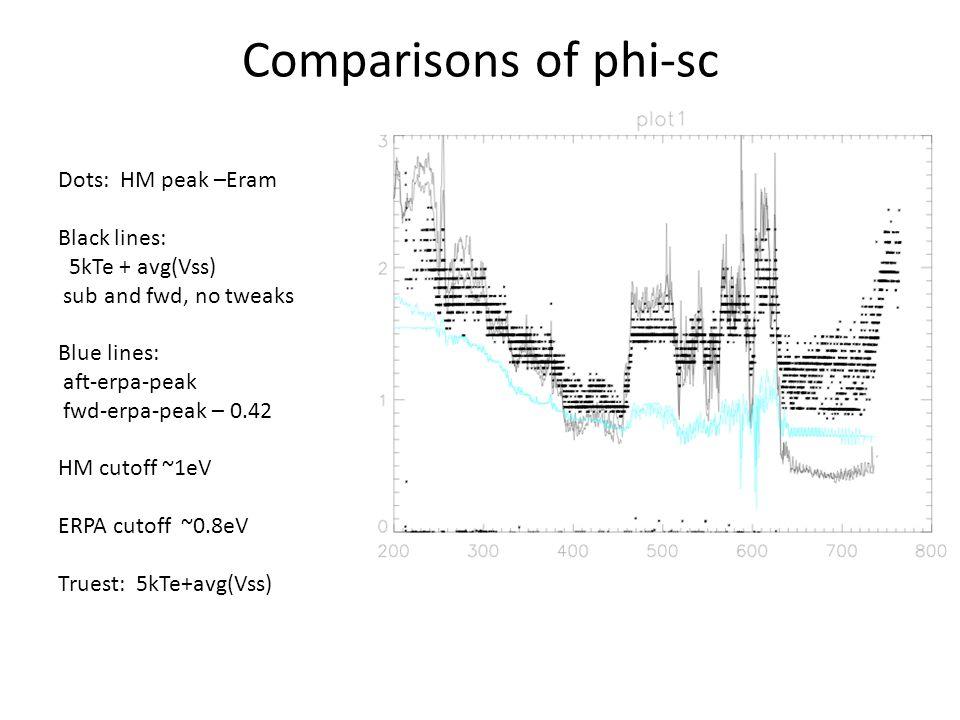Comparisons of phi-sc Dots: HM peak –Eram Black lines: 5kTe + avg(Vss) sub and fwd, no tweaks Blue lines: aft-erpa-peak fwd-erpa-peak – 0.42 HM cutoff ~1eV ERPA cutoff ~0.8eV Truest: 5kTe+avg(Vss)