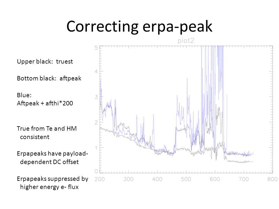 Correcting erpa-peak Upper black: truest Bottom black: aftpeak Blue: Aftpeak + afthi*200 True from Te and HM consistent Erpapeaks have payload- dependent DC offset Erpapeaks suppressed by higher energy e- flux