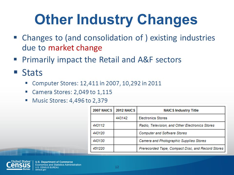 Other Industry Changes  Changes to (and consolidation of ) existing industries due to market change  Primarily impact the Retail and A&F sectors  Stats  Computer Stores: 12,411 in 2007, 10,292 in 2011  Camera Stores: 2,049 to 1,115  Music Stores: 4,496 to 2,379 12
