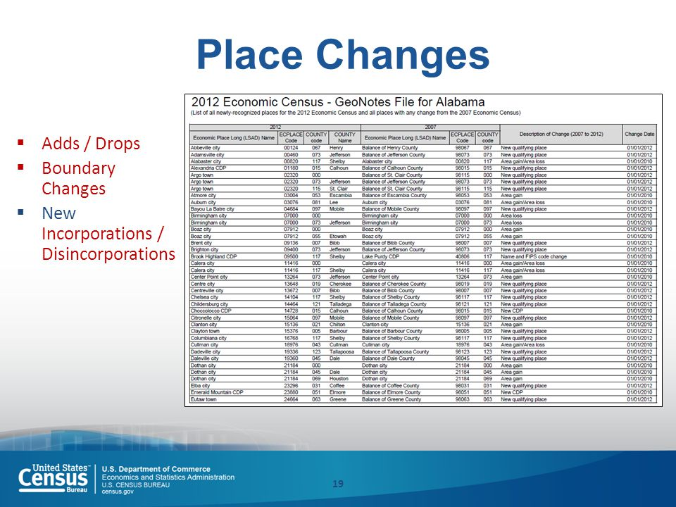 Place Changes  Adds / Drops  Boundary Changes  New Incorporations / Disincorporations 19
