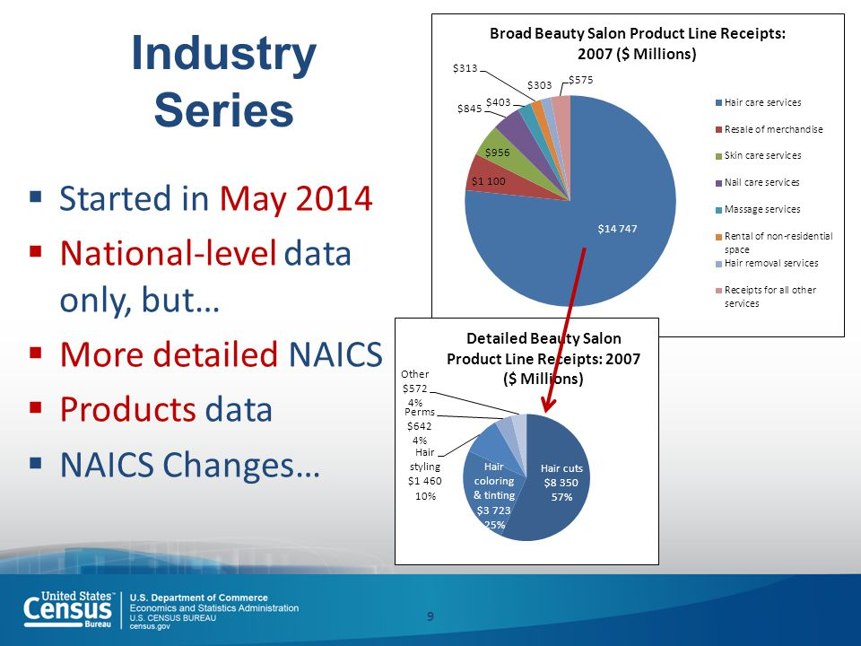 Industry Series  Started in May 2014  National-level data only, but…  More detailed NAICS  Products data  NAICS Changes… 9