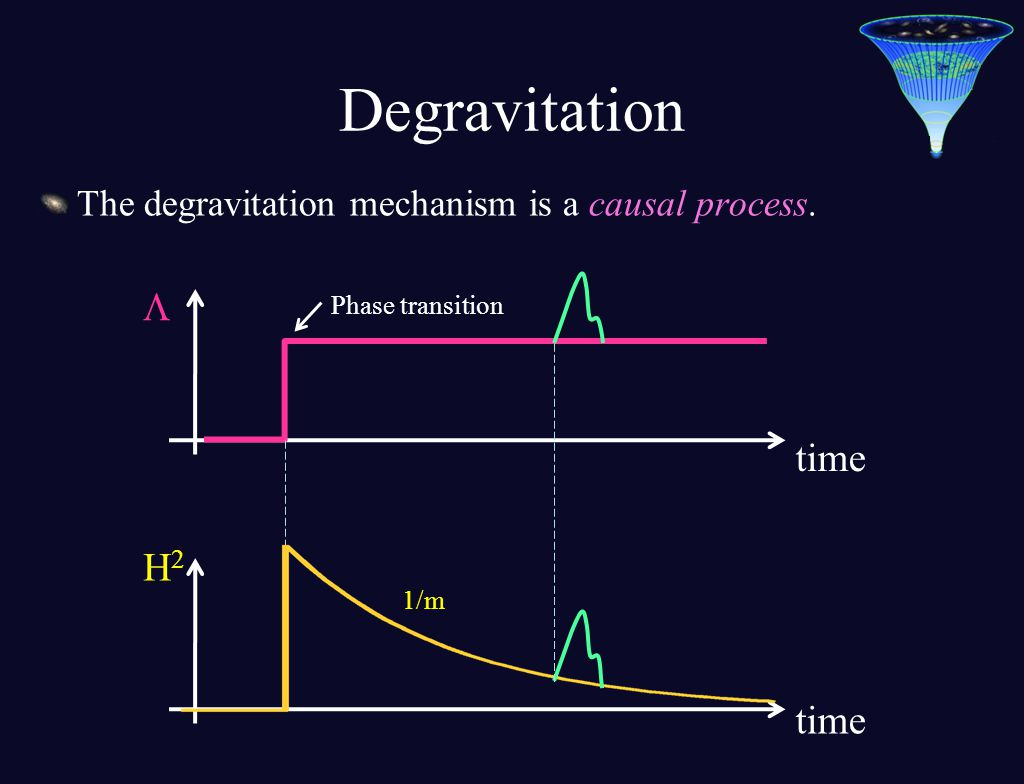 The degravitation mechanism is a causal process. 1/m H2H2 time Phase transition  Degravitation