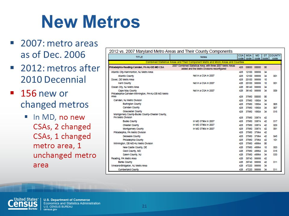 New Metros  2007: metro areas as of Dec. 2006  2012: metros after 2010 Decennial  156 new or changed metros  In MD, no new CSAs, 2 changed CSAs, 1