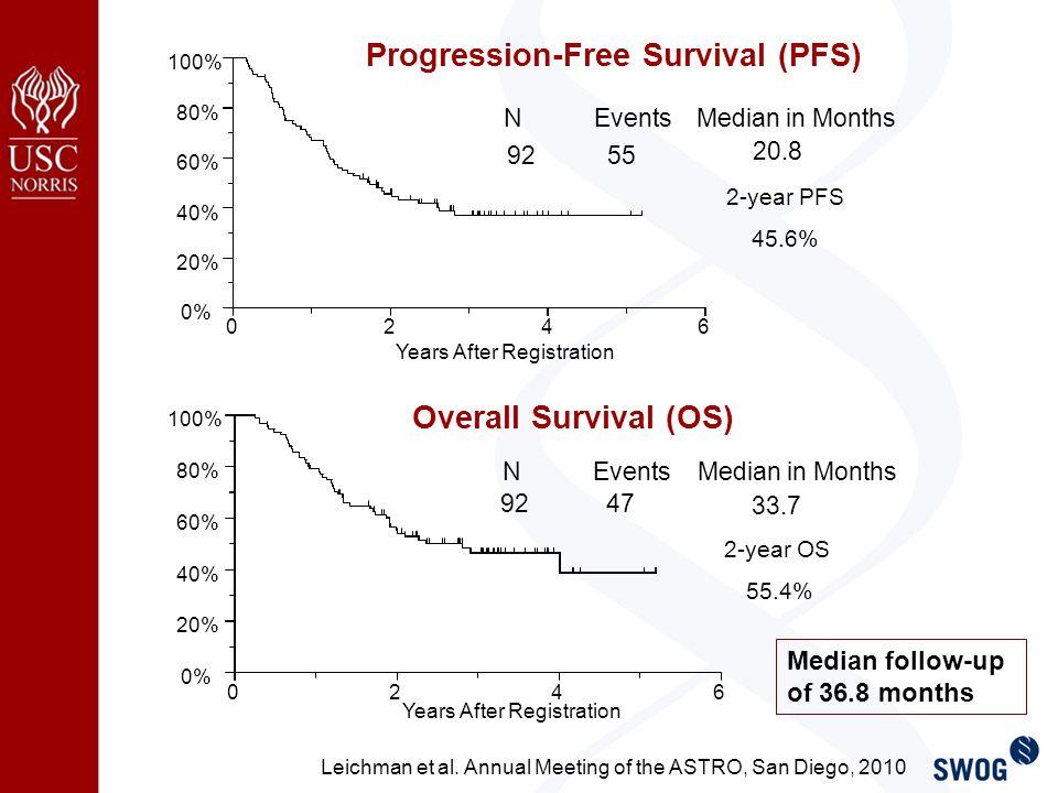 2-year PFS 45.6% 2-year OS 55.4% Median follow-up of 36.8 months Leichman et al.