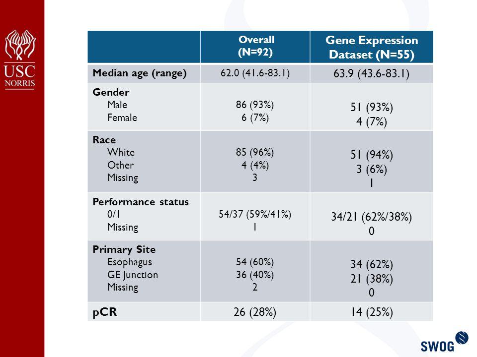 Overall (N=92) Gene Expression Dataset (N=55) Median age (range)62.0 (41.6-83.1) 63.9 (43.6-83.1) Gender Male Female 86 (93%) 6 (7%) 51 (93%) 4 (7%) Race White Other Missing 85 (96%) 4 (4%) 3 51 (94%) 3 (6%) 1 Performance status 0/1 Missing 54/37 (59%/41%) 1 34/21 (62%/38%) 0 Primary Site Esophagus GE Junction Missing 54 (60%) 36 (40%) 2 34 (62%) 21 (38%) 0 pCR26 (28%)14 (25%)