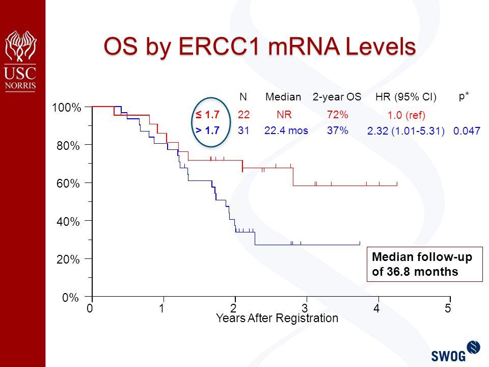 OS by ERCC1 mRNA Levels > 1.7 ≤ 1.7 N 31 22 Median 22.4 mos NR 2-year OS 37% 72% HR (95% CI) 2.32 (1.01-5.31) 1.0 (ref) p* 0.047 Median follow-up of 36.8 months