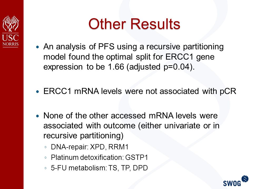 Other Results An analysis of PFS using a recursive partitioning model found the optimal split for ERCC1 gene expression to be 1.66 (adjusted p=0.04).