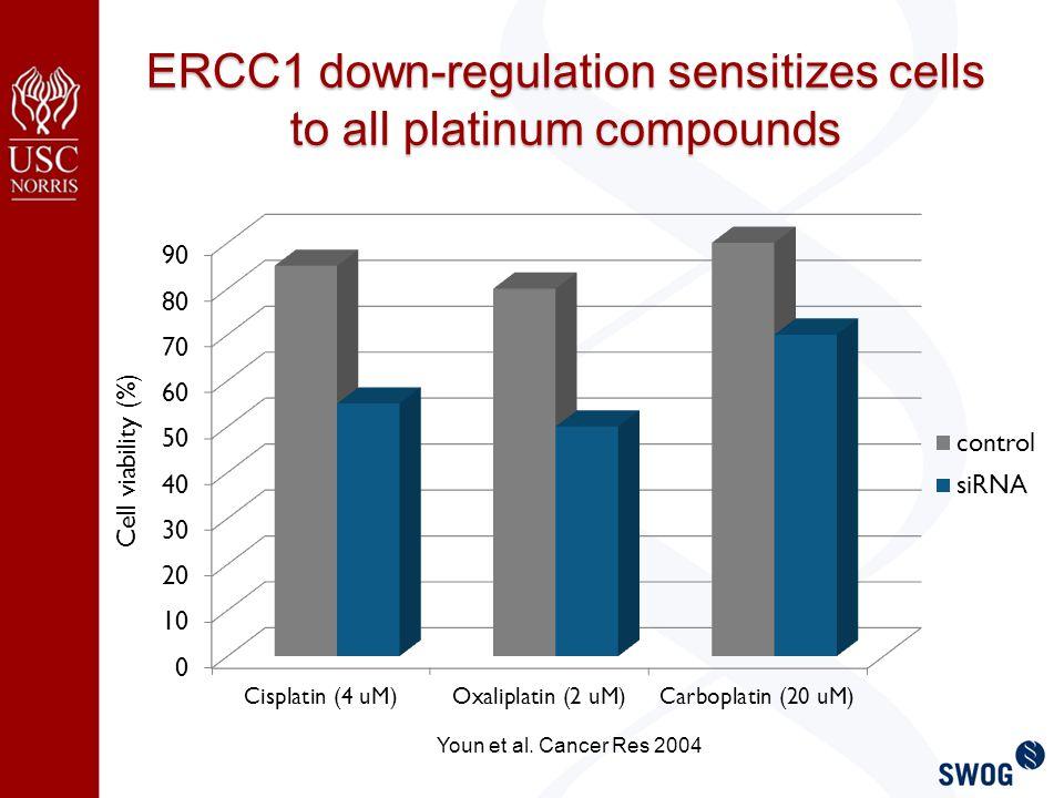 Cell viability (%) ERCC1 down-regulation sensitizes cells to all platinum compounds Youn et al.