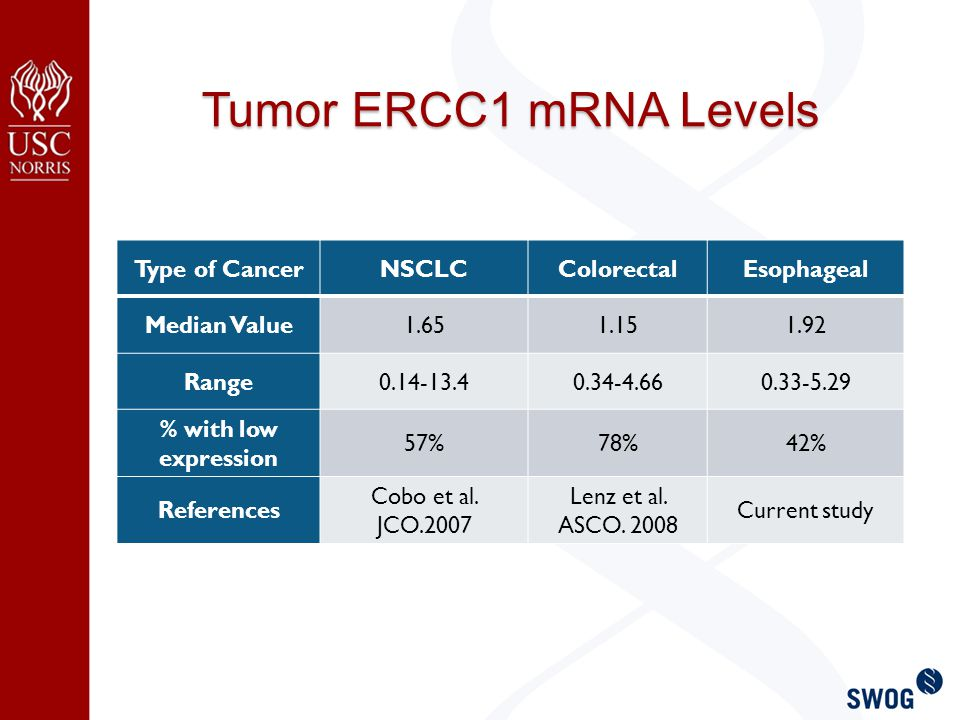 Tumor ERCC1 mRNA Levels Type of CancerNSCLCColorectalEsophageal Median Value1.651.151.92 Range0.14-13.40.34-4.660.33-5.29 % with low expression 57%78%42% References Cobo et al.