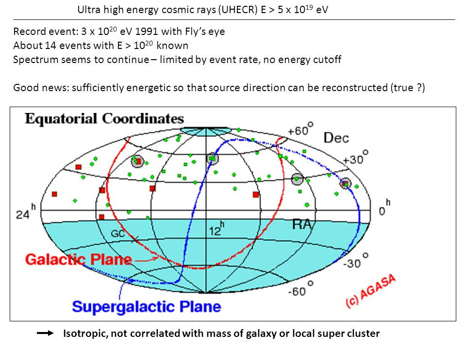 Ultra high energy cosmic rays (UHECR) E > 5 x 10 19 eV Record event: 3 x 10 20 eV 1991 with Fly's eye About 14 events with E > 10 20 known Spectrum se