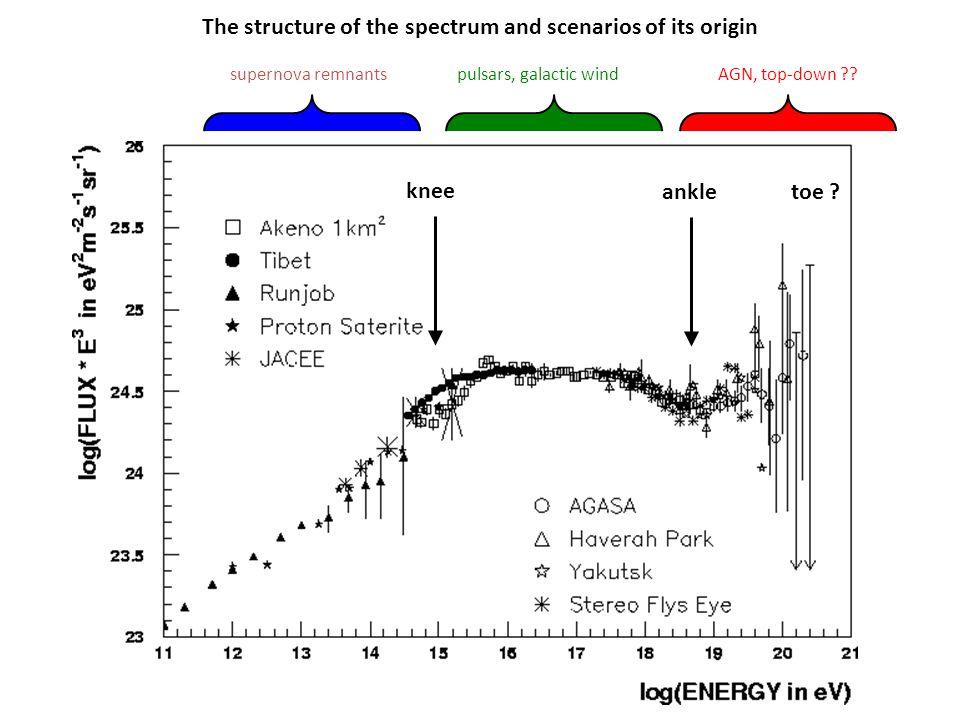 The structure of the spectrum and scenarios of its origin supernova remnantspulsars, galactic windAGN, top-down ?? knee ankletoe ?