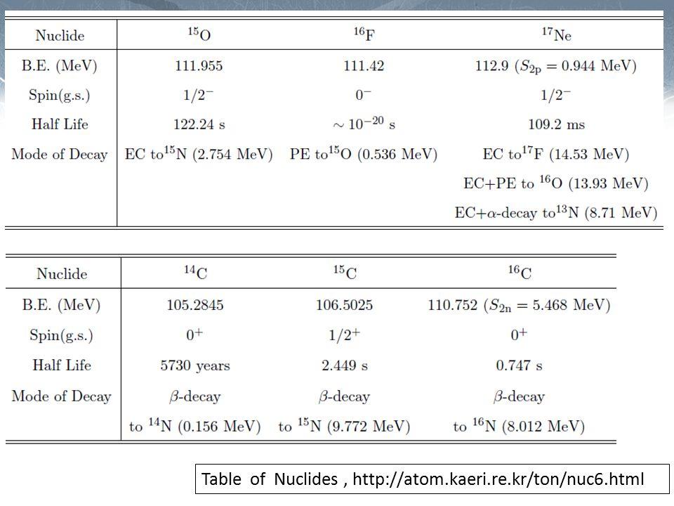 Table of Nuclides, http://atom.kaeri.re.kr/ton/nuc6.html