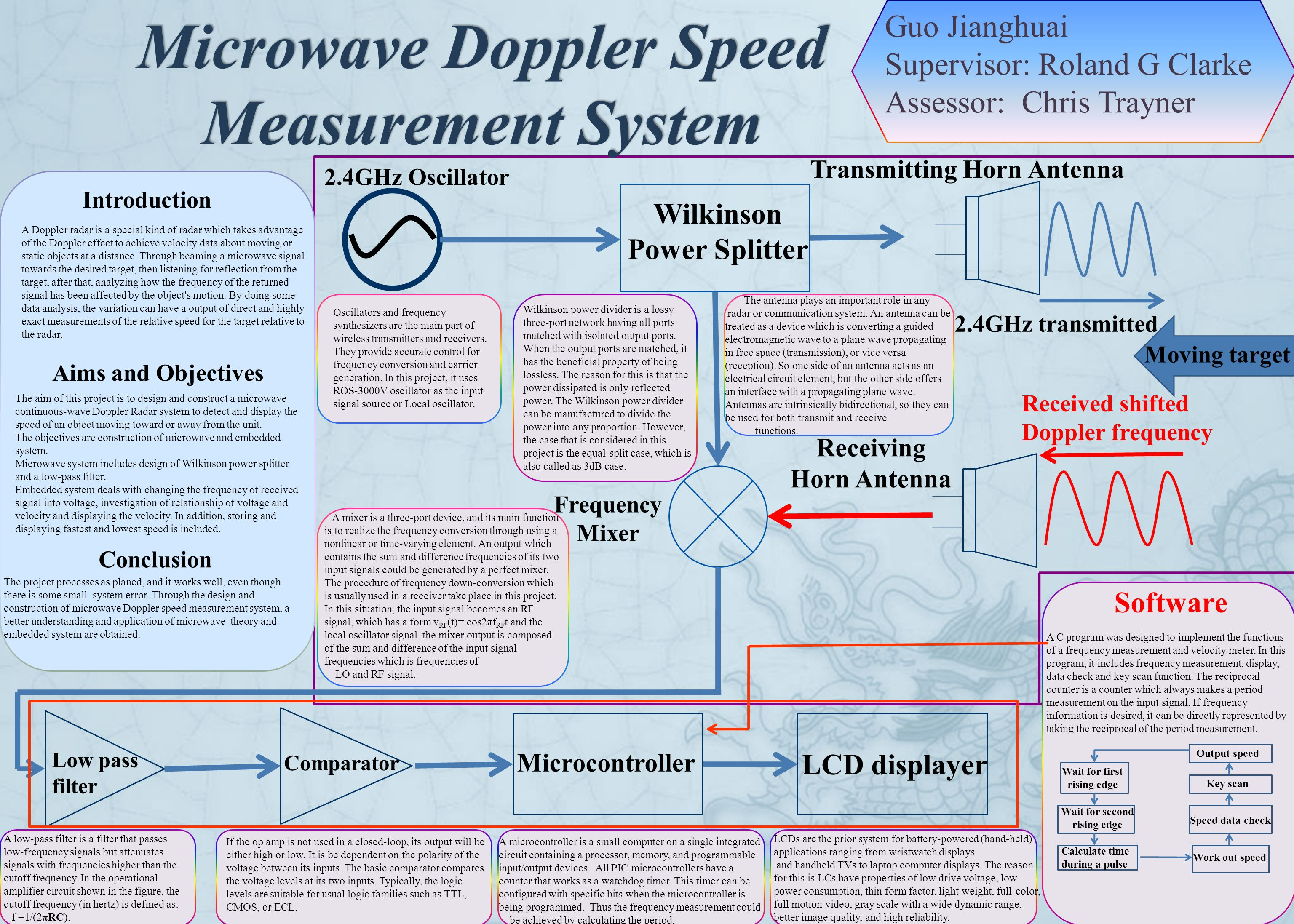 Microwave Doppler Speed Measurement System Guo Jianghuai Supervisor: Roland G Clarke Assessor: Chris Trayner Introduction A Doppler radar is a special kind of radar which takes advantage of the Doppler effect to achieve velocity data about moving or static objects at a distance.