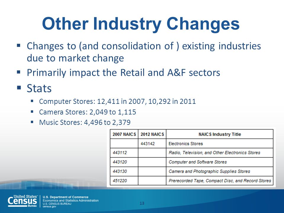 Other Industry Changes  Changes to (and consolidation of ) existing industries due to market change  Primarily impact the Retail and A&F sectors  Stats  Computer Stores: 12,411 in 2007, 10,292 in 2011  Camera Stores: 2,049 to 1,115  Music Stores: 4,496 to 2,379 13