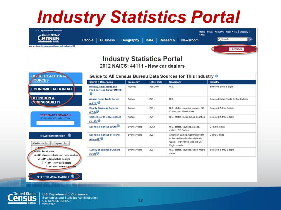28 Industry Statistics Portal