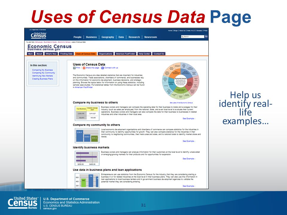 31 Uses of Census Data Page Help us identify real- life examples…