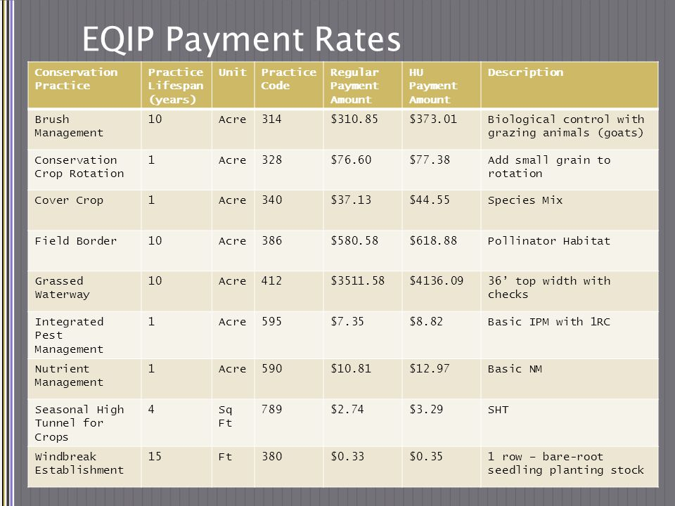 EQIP Payment Rates Conservation Practice Practice Lifespan (years) UnitPractice Code Regular Payment Amount HU Payment Amount Description Brush Management 10Acre314$310.85$373.01Biological control with grazing animals (goats) Conservation Crop Rotation 1Acre328$76.60$77.38Add small grain to rotation Cover Crop1Acre340$37.13$44.55Species Mix Field Border10Acre386$580.58$618.88Pollinator Habitat Grassed Waterway 10Acre412$3511.58$4136.0936' top width with checks Integrated Pest Management 1Acre595$7.35$8.82Basic IPM with 1RC Nutrient Management 1Acre590$10.81$12.97Basic NM Seasonal High Tunnel for Crops 4Sq Ft 789$2.74$3.29SHT Windbreak Establishment 15Ft380$0.33$0.351 row – bare-root seedling planting stock