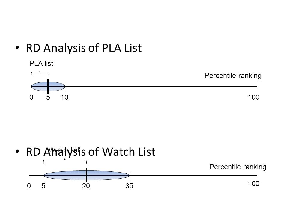 RD Analysis of PLA List RD Analysis of Watch List 05 020535 10100 PLA list Watch list Percentile ranking