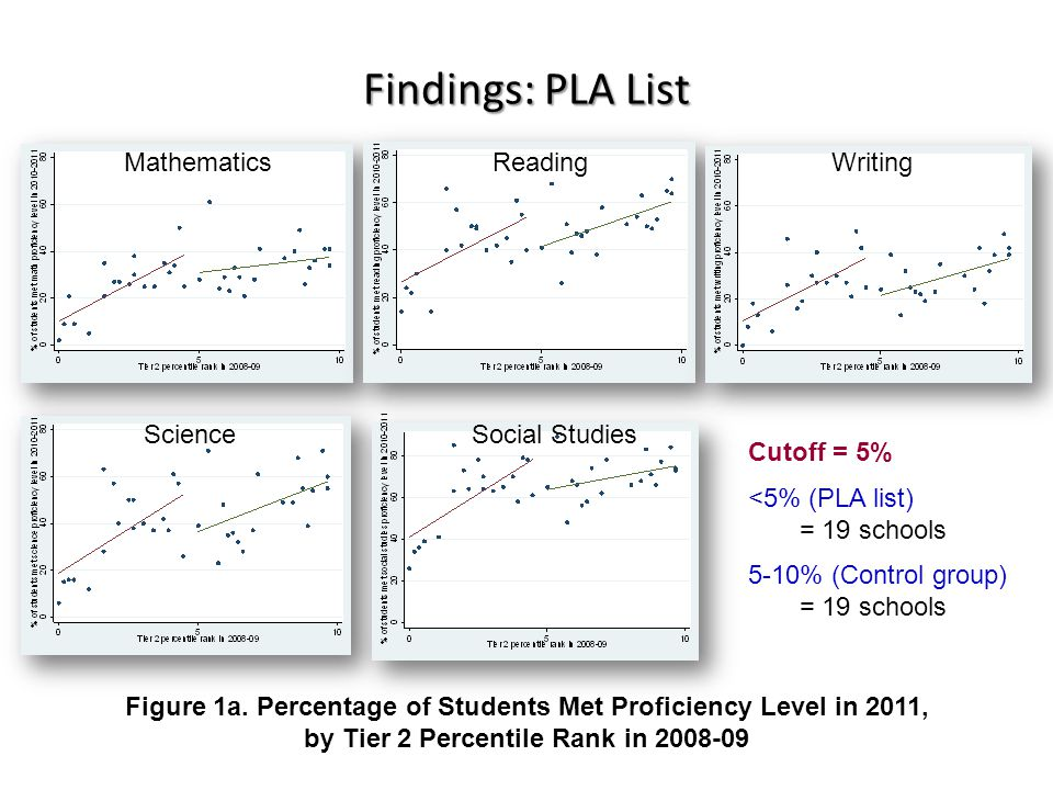Findings: PLA List Figure 1a. Percentage of Students Met Proficiency Level in 2011, by Tier 2 Percentile Rank in 2008-09 Mathematics Reading Writing S