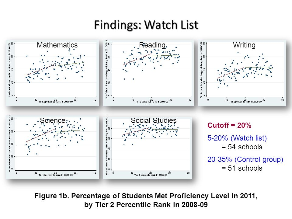 Findings: Watch List Figure 1b. Percentage of Students Met Proficiency Level in 2011, by Tier 2 Percentile Rank in 2008-09 Cutoff = 20% 5-20% (Watch l
