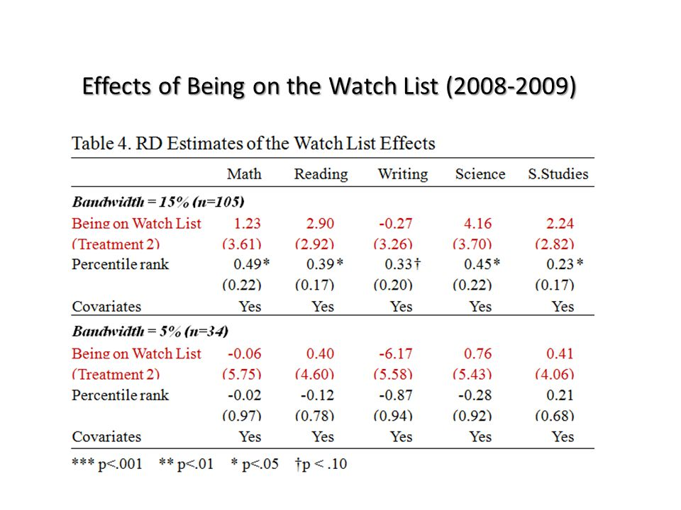 Effects of Being on the Watch List (2008-2009)