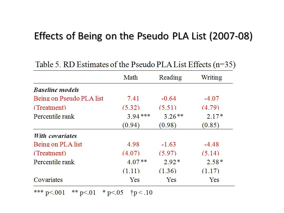 Effects of Being on the Pseudo PLA List (2007-08)