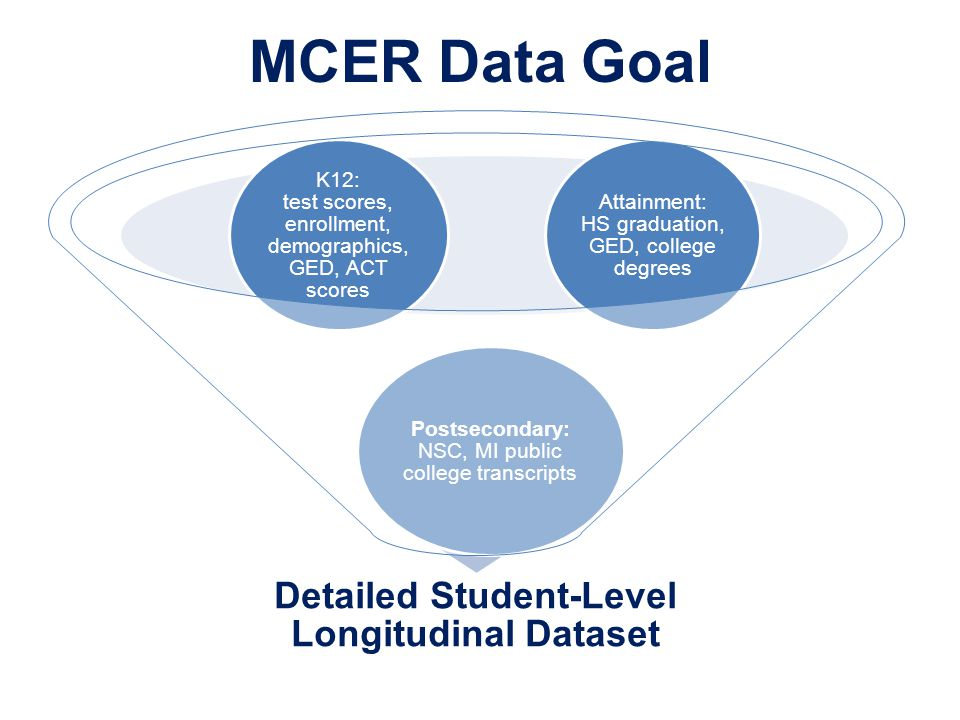 MCER Data Goal Detailed Student-Level Longitudinal Dataset Attainment: HS graduation, GED, college degrees K12: test scores, enrollment, demographics,