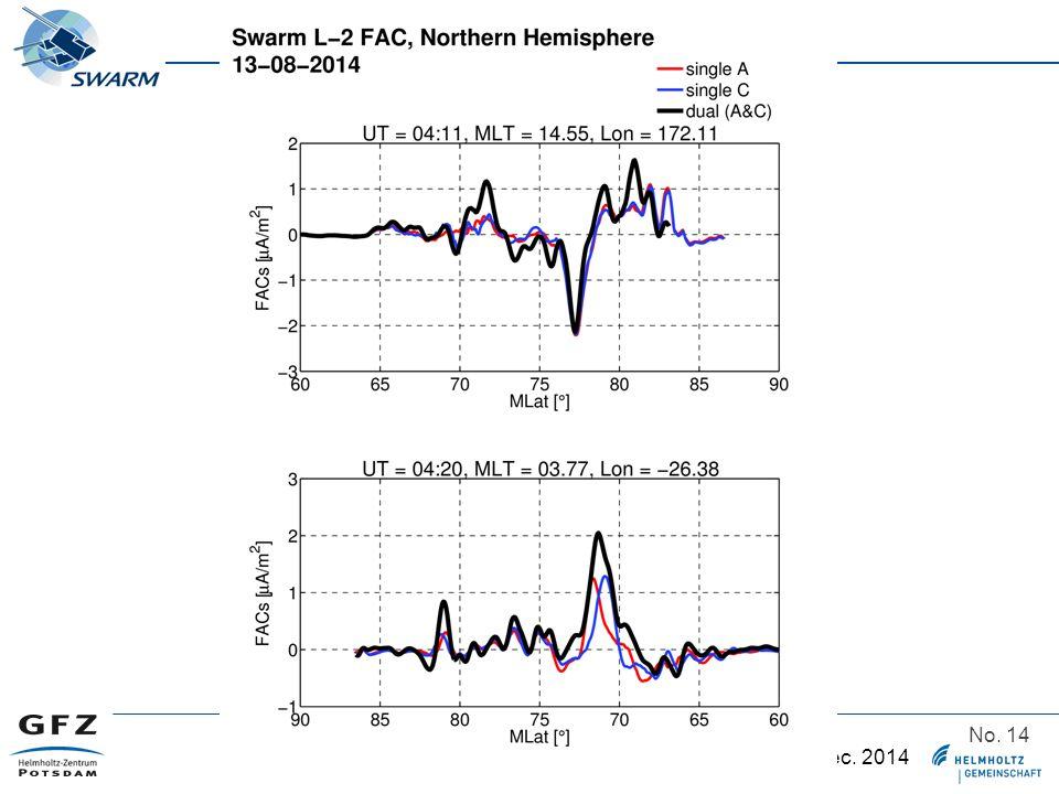 Swarm Data Quality Workshop, Potsdam 2 – 5 Dec. 2014 No. 14