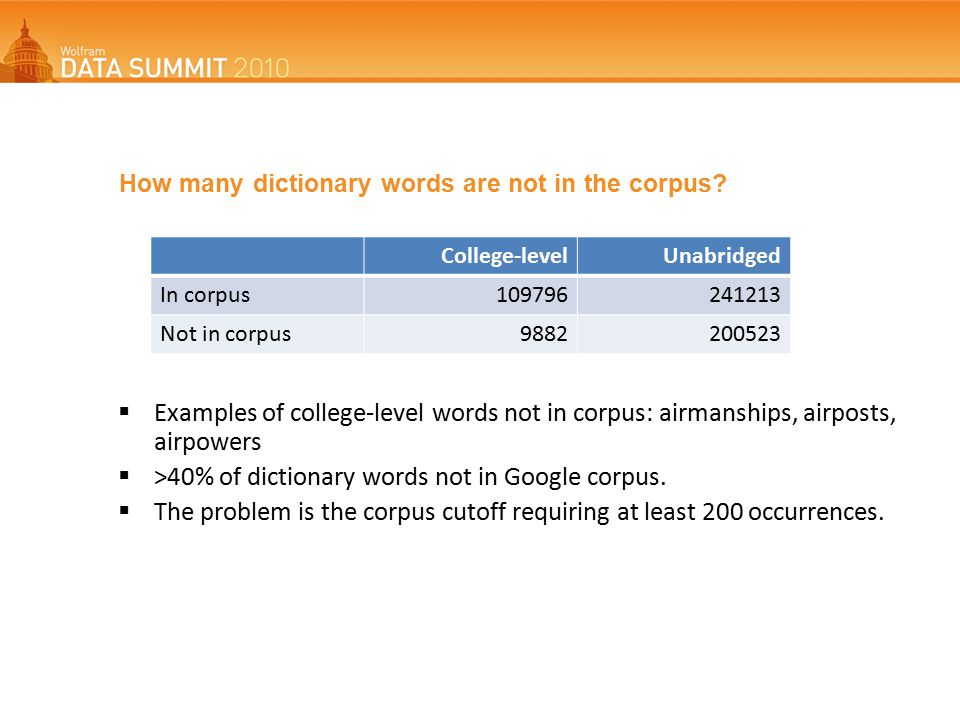 How many dictionary words are not in the corpus.