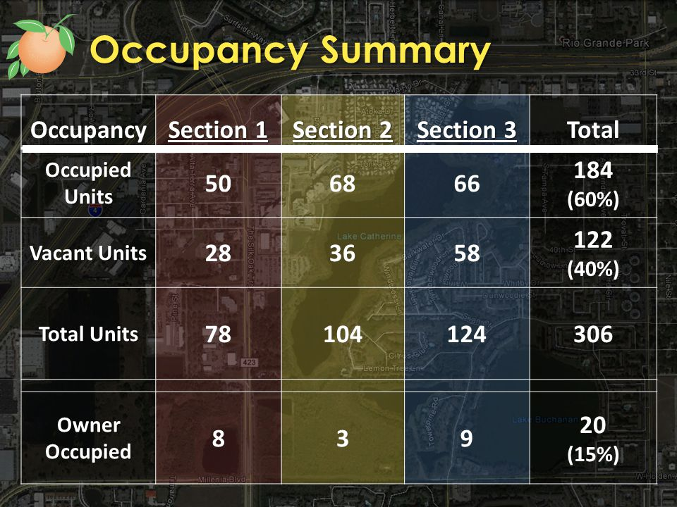 Occupancy Summary Occupancy Section 1 Section 2 Section 3 TotalOccupiedUnits 506866 184 (60%) Vacant Units 283658 122 (40%) Total Units 78104124306 Owner Occupied 839 20 (15%)