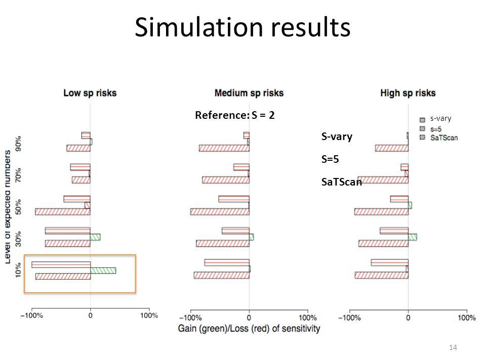 Simulation results s-vary S-vary S=5 SaTScan Reference: S = 2 14